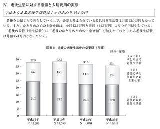 老後資金_生命保険文化センターh25生活保障に関する調査.JPG